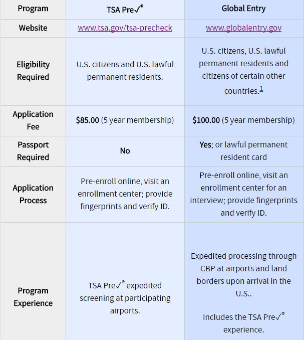 global entry application status contact number